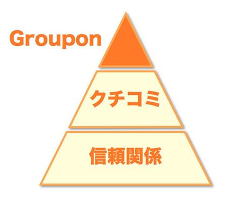 Groupon.001s